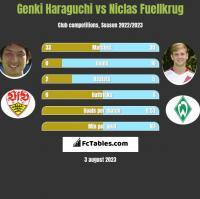 Genki Haraguchi vs Niclas Fuellkrug h2h player stats