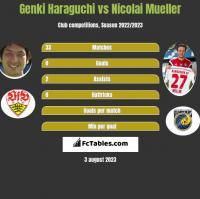 Genki Haraguchi vs Nicolai Mueller h2h player stats