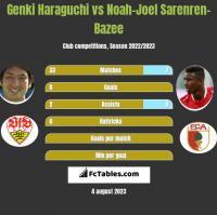 Genki Haraguchi vs Noah-Joel Sarenren-Bazee h2h player stats