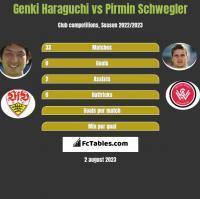 Genki Haraguchi vs Pirmin Schwegler h2h player stats