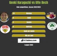 Genki Haraguchi vs Uffe Bech h2h player stats