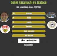 Genki Haraguchi vs Walace h2h player stats