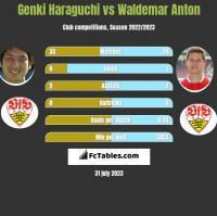 Genki Haraguchi vs Waldemar Anton h2h player stats