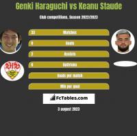 Genki Haraguchi vs Keanu Staude h2h player stats