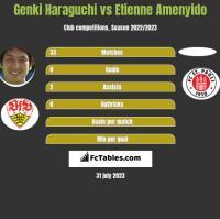 Genki Haraguchi vs Etienne Amenyido h2h player stats