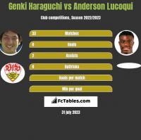 Genki Haraguchi vs Anderson Lucoqui h2h player stats