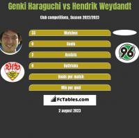 Genki Haraguchi vs Hendrik Weydandt h2h player stats