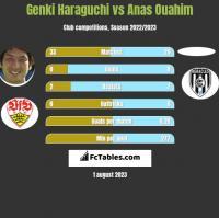 Genki Haraguchi vs Anas Ouahim h2h player stats