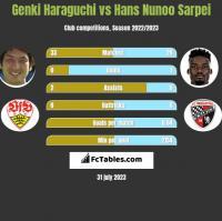 Genki Haraguchi vs Hans Nunoo Sarpei h2h player stats
