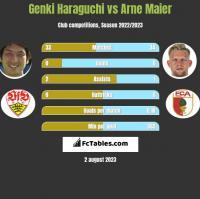 Genki Haraguchi vs Arne Maier h2h player stats
