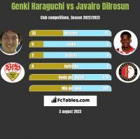 Genki Haraguchi vs Javairo Dilrosun h2h player stats