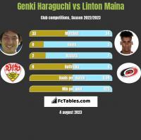 Genki Haraguchi vs Linton Maina h2h player stats