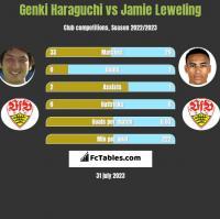 Genki Haraguchi vs Jamie Leweling h2h player stats