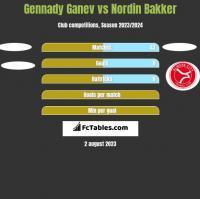 Gennady Ganev vs Nordin Bakker h2h player stats