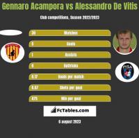 Gennaro Acampora vs Alessandro De Vitis h2h player stats