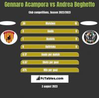 Gennaro Acampora vs Andrea Beghetto h2h player stats