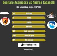 Gennaro Acampora vs Andrea Tabanelli h2h player stats