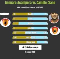 Gennaro Acampora vs Camillo Ciano h2h player stats