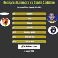 Gennaro Acampora vs Danilo Soddimo h2h player stats