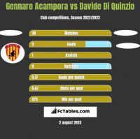 Gennaro Acampora vs Davide Di Quinzio h2h player stats