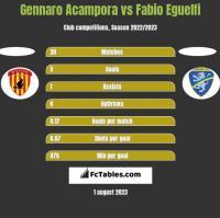 Gennaro Acampora vs Fabio Eguelfi h2h player stats