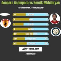 Gennaro Acampora vs Henrik Mkhitaryan h2h player stats