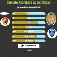 Gennaro Acampora vs Leo Stulac h2h player stats