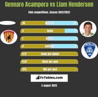 Gennaro Acampora vs Liam Henderson h2h player stats