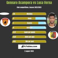 Gennaro Acampora vs Luca Verna h2h player stats