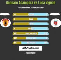 Gennaro Acampora vs Luca Vignali h2h player stats