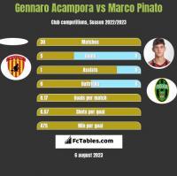 Gennaro Acampora vs Marco Pinato h2h player stats