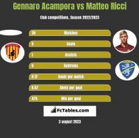 Gennaro Acampora vs Matteo Ricci h2h player stats