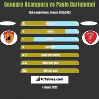 Gennaro Acampora vs Paolo Bartolomei h2h player stats