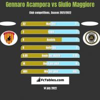 Gennaro Acampora vs Giulio Maggiore h2h player stats