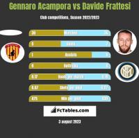 Gennaro Acampora vs Davide Frattesi h2h player stats