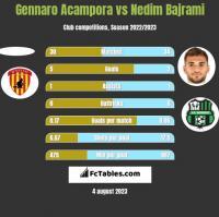 Gennaro Acampora vs Nedim Bajrami h2h player stats