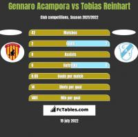 Gennaro Acampora vs Tobias Reinhart h2h player stats