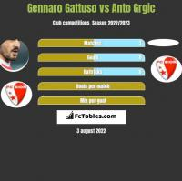 Gennaro Gattuso vs Anto Grgic h2h player stats