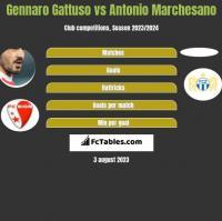 Gennaro Gattuso vs Antonio Marchesano h2h player stats