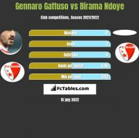 Gennaro Gattuso vs Birama Ndoye h2h player stats