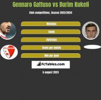 Gennaro Gattuso vs Burim Kukeli h2h player stats