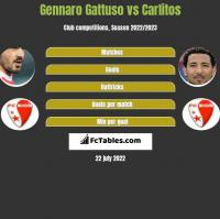 Gennaro Gattuso vs Carlitos h2h player stats