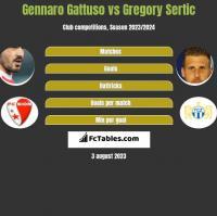 Gennaro Gattuso vs Gregory Sertic h2h player stats