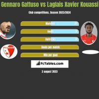 Gennaro Gattuso vs Laglais Xavier Kouassi h2h player stats