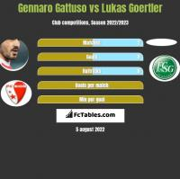 Gennaro Gattuso vs Lukas Goertler h2h player stats