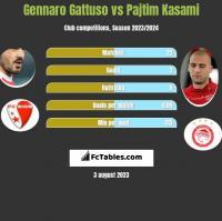 Gennaro Gattuso vs Pajtim Kasami h2h player stats