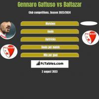 Gennaro Gattuso vs Baltazar h2h player stats