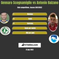 Gennaro Scognamiglio vs Antonio Balzano h2h player stats