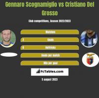 Gennaro Scognamiglio vs Cristiano Del Grosso h2h player stats