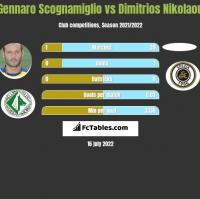 Gennaro Scognamiglio vs Dimitrios Nikolaou h2h player stats
